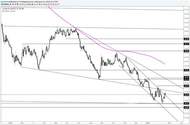 Crude Trades Through Steep Short Term Channel