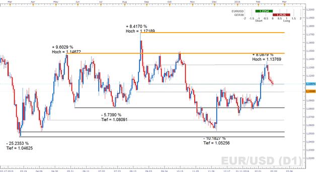 EUR/USD im Sog einer wieder anziehenden Risikobereitschaft - was bietet die kommende Woche?