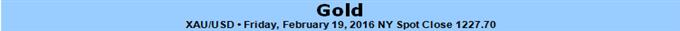 Glanzloses US BIP könnte Gold helfen zu glänzen- 1252-Marke in Sicht