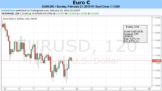 Mit Daten vollgepackte Woche spricht für weitere Volatilität im EUR/USD