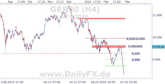 2-stündige Handelsunterbrechung an der EUREX bremst DAX-Bullen aus - zunächst?