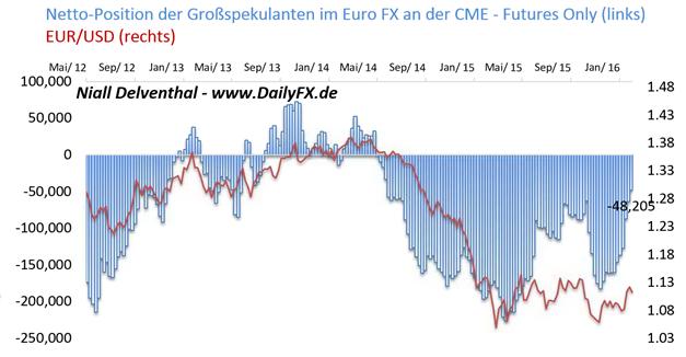 """COT-Übersicht: Defence statt risikobereit -  Wette institutioneller Spekulanten gegen den Euro beträgt """"nur noch"""" 6,7 Mrd. US-Dollar"""