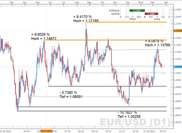 EUR/USD - Erholung an den Finanzmärkten in dieser Woche weiterer Euro-Druckfaktor?