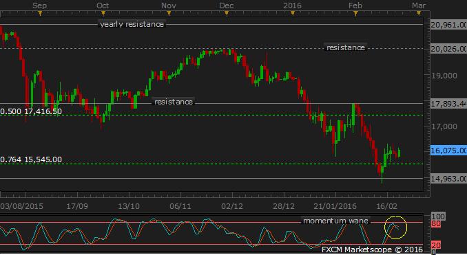JPN 225 Technical Analysis: Rebound on Pause