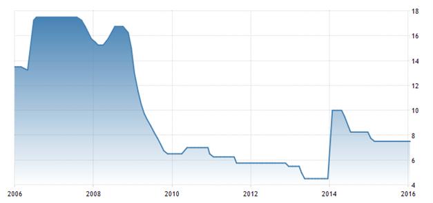 Zinsentscheid der türkischen Zentralbank