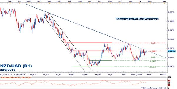 NZD/USD : Le renforcement du yuan et le rebond de Shanghai soutiennent le dollar néo-zélandais