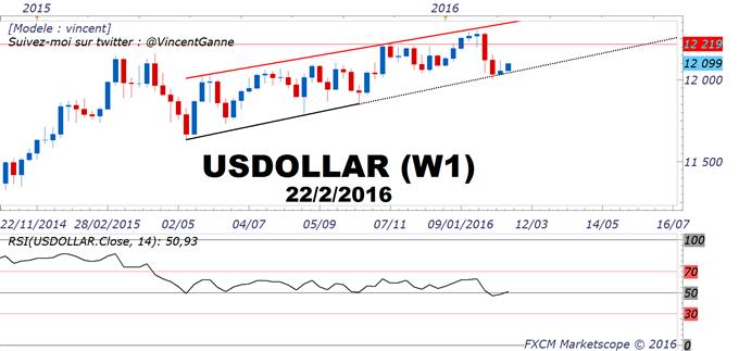 Dollar US : le thème du cycle des taux de la Réserve Fédérale (FED) demeure le thème fondamental majeur