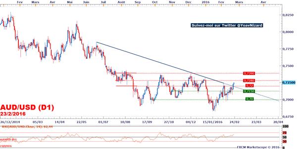 AUD/USD : Le taux de change franchit une droite de tendance baissière