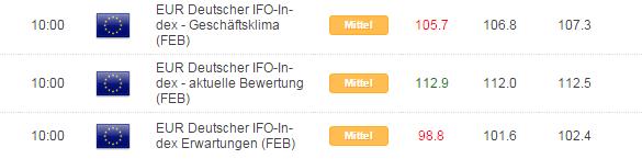DAX: ifo offenbart Skepsis deutscher Manager - nächster Ausverkauf nur eine Frage der Zeit?