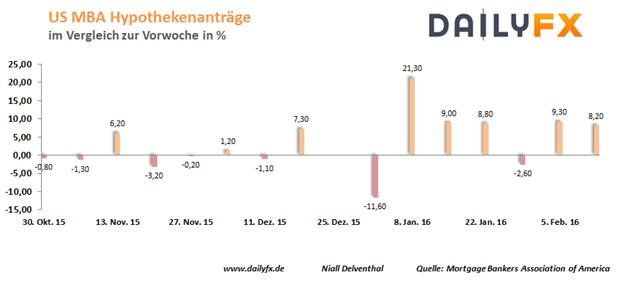 EUR/USD: US-Dienstleistungssektor in den USA mit anziehender Wachstumsrate im Februar?