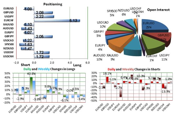 GBP/USD : 68% des traders particuliers achètent la baisse du cours