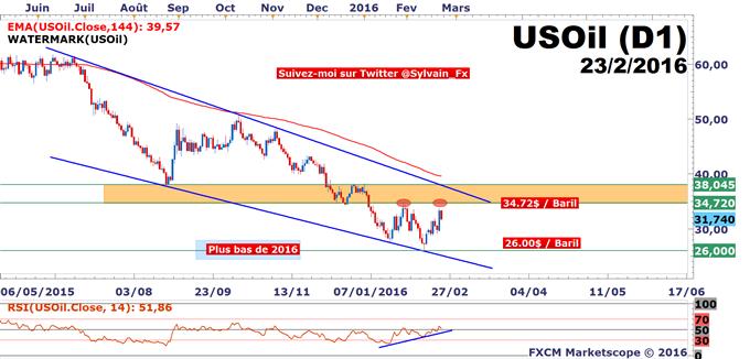 USD/CAD - WTI: Le rebond du pétrole est-il terminé?