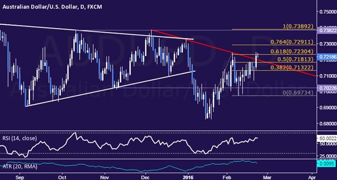 AUD/USD Technical Analysis: 3-Month Trend Line Broken