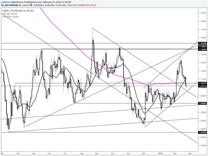 EUR/USD 1.0960s Looks Important