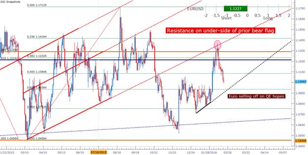 EUR/USD fällt auf 1,1000 - ist es wieder Zeit zum shorten?