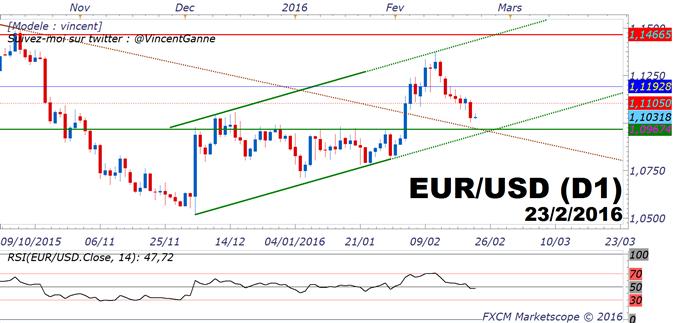 EUR/USD : le marché devrait se replier vers le support à 1.0970$ - le marché se projette sur le QE2 de la BCE