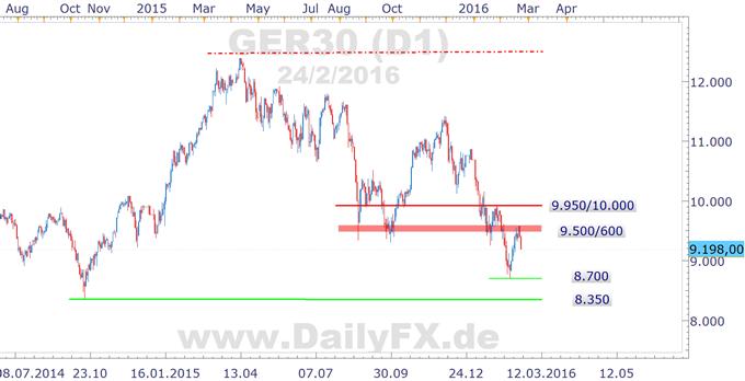 DAX mit 2% Absturz am Mittwoch - erneut fallender Ölpreis belastet