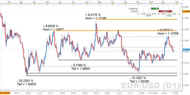 EUR/USD - Konsumklima in Deutschland soll Rückschritt aufweisen