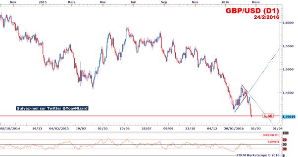 GBP/USD : Carney exclut des taux négatifs sans parvenir à stabiliser la livre sterling
