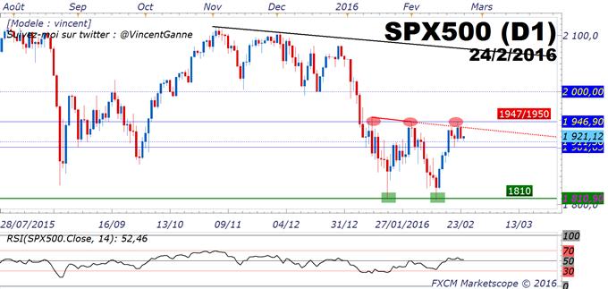 """BOURSE : voici pourquoi le marché surveille le S&P500, le prix du pétrole et les résultats des """"bancaires"""""""