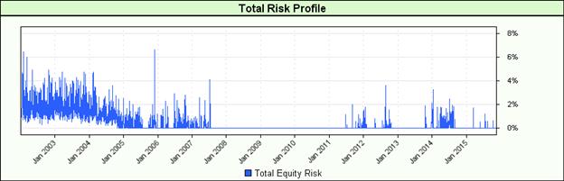 Developing algorithmic trading strategies