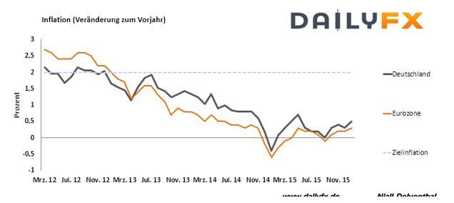 EUR/USD - Deutsche Inflation und Expansionsrate der US-Wirtschaft heute im Fokus