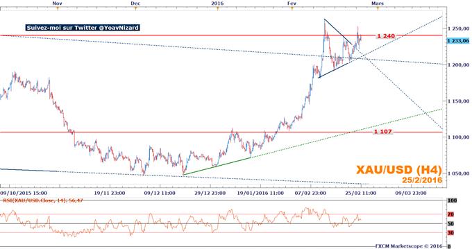 Once d'or : Le cours de l'or tire profit de la fragilité des marchés actions