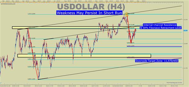 US DOLLAR technische Analyse: Schwindet die Dominanz des Dollars?