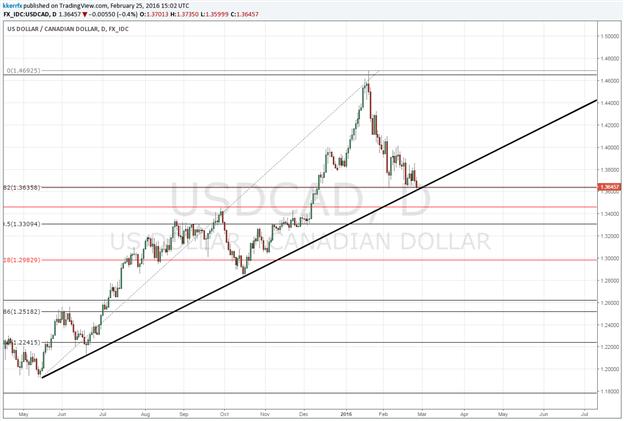 USD/CAD – Still at the Mercy of Oil?