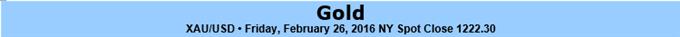 Gold-Konsolidierung stoppt, um den Weg vor NFPs frei zu machen