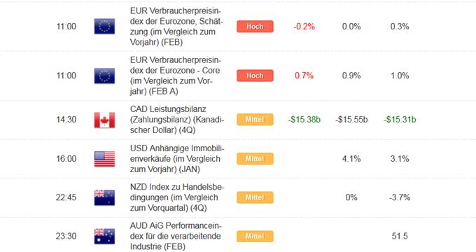 Kurzer Marktüberblick 01.03.2016