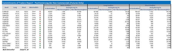 COT-Übersicht: Endet das spekulative Short-Covering im EUR/USD? Verstärkte WTI-Käufe, Schlechtwetterwährungen und auch Edelmetalle weiter gefragt