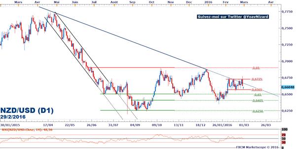 NZD/USD : Le marché se stabilise dans une tendance latérale