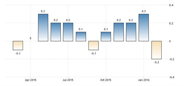 BUND : le rendement obligataire allemand à 10 ans tend vers 0%