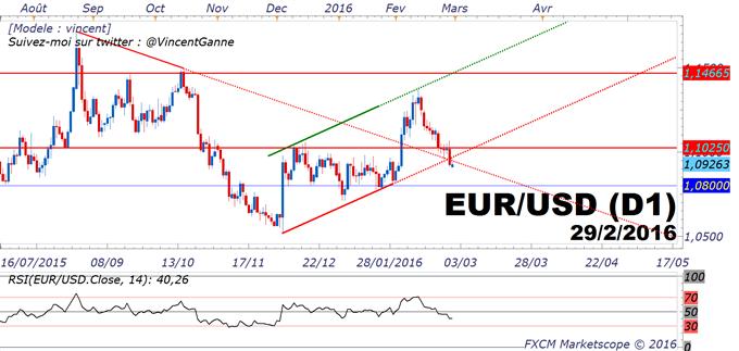 EuroDollar (EURUSD) : le cours est techniquement baissier avant le rapport NFP US et la BCE du 10 mars prochain