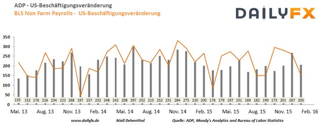 EUR/USD: ADP-Arbeitsmarktrepot heute Signalgeber für die Non Farm Payrolls