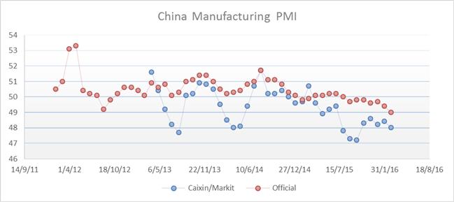 Once d'or : L'once d'or conserve son potentiel de hausse suite aux PMI chinois