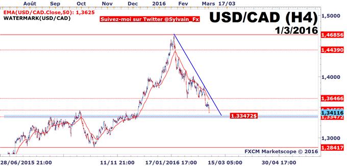 USD/CAD - WTI: PIB Canadien convainquant, rebond du pétrole, le Loonie est bull.