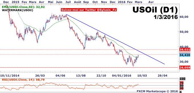 USD/CAD_-_WTI:_PIB_Canadien_convainquant,_rebond_du_pétrole,_le_Loonie_est_bull.