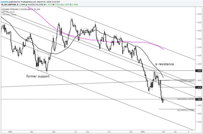 GBP/USD Small Range Key Reversal; Short Term Low In?