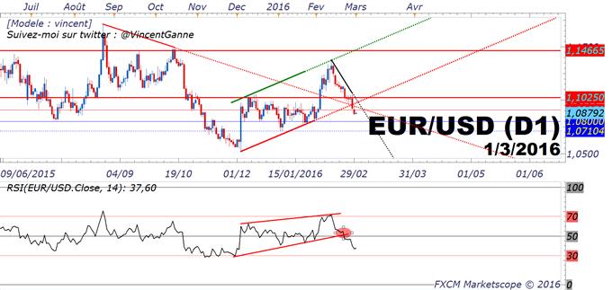 EuroDollar (eurusd) : La tendance baissière d'un marché qui se projette sur la BCE du 10 mars