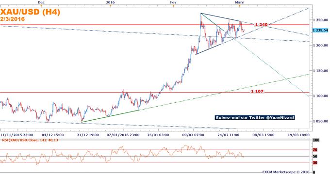 Once_d'or_:_Le_marché_se_stabilise_dans_un_triangle_avant_l'enquête_ADP
