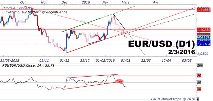 Dollar US (USD) : la monnaie américaine garde la main face aux devises européennes, Euro et Livre Sterling