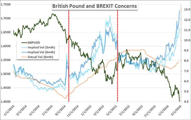 BREXIT : un enjeu pour la Livre Sterling, le crédit souverain britannique et le Premier Ministre David Cameron.