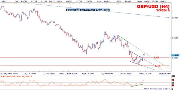 GBP/USD : Le taux de change profite du Livre Beige de la Fed mais conserve un risque baissier