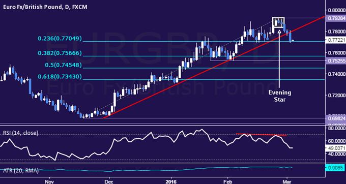 EUR/GBP Technical Analysis: 3-Month Trend Line Broken