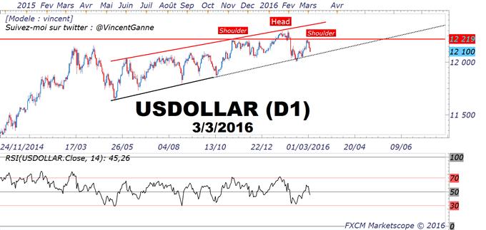 Dollar_US_(USD)_:_la_monnaie_US_semble_maintenant_exposée_à_un_risque_de_baisse_à_court_terme