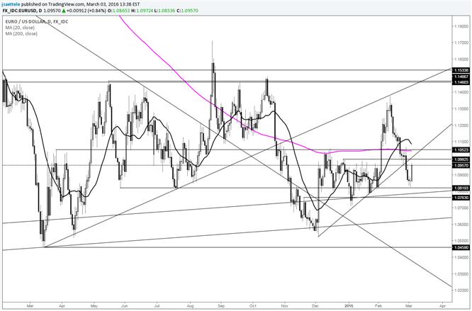 EUR/USD dreht nach oben; Unterseite der vorherigen kurzfristigen Unterstützungslinie im Auge behalten
