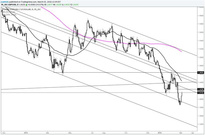GBP/USD Follows Through on Key Reversal; Heads up on 1.4250