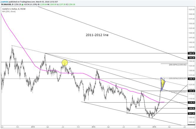Gold: Ziel des Dreiecks befindet sich nahe beim Juli-Hoch von 2014
